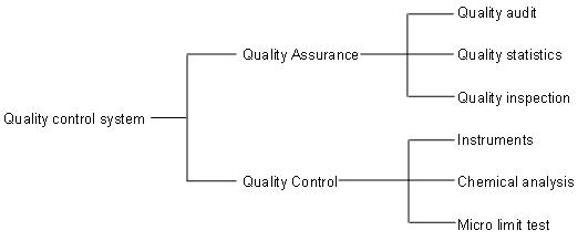QUANLITY CONTROL - Sichuan Jingyu chemical Co., Ltd.